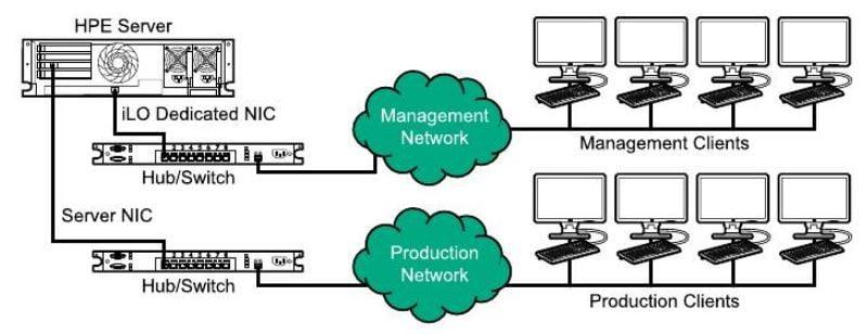محل صحیح قرارگیری ILO در شبکه