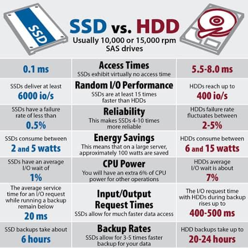 مقایسه SSD و HDD از نظر سرعت و توان مصرفی پردازنده