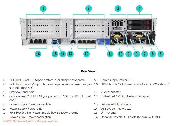 نمای پشت سرور DL380 G9 اچ پی - فروش انواع سرور اچ پی در ایران